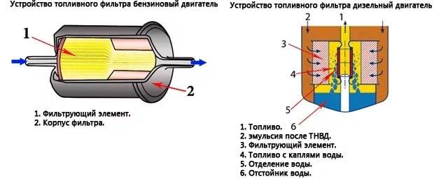 Строение фильтра топливного бака